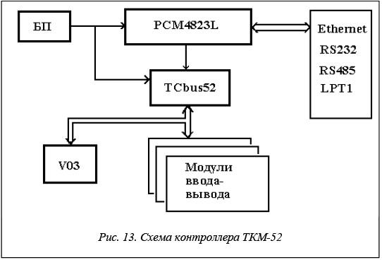 ткм-52 инструкция