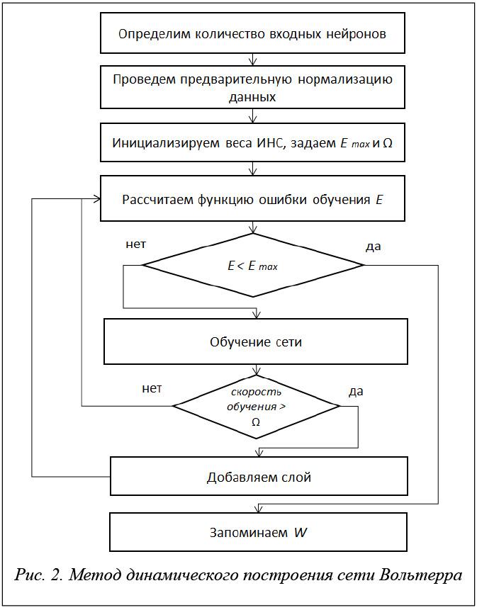 Нейронные сети хайкин скачать pdf